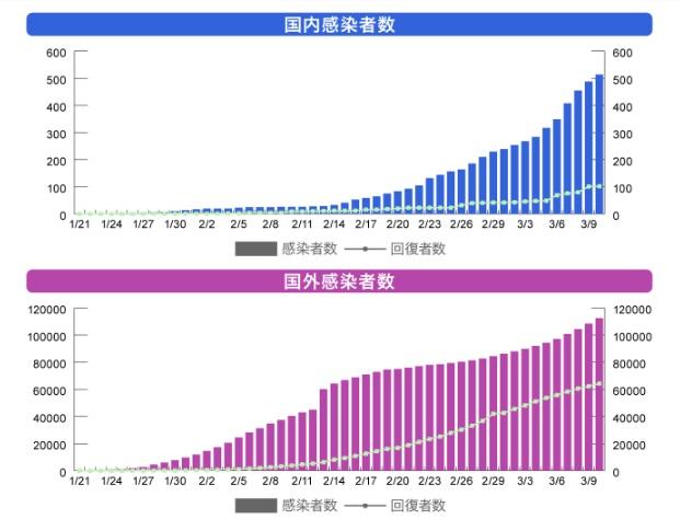 コロナ 日本 グラフ