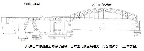 鉄道橋図面