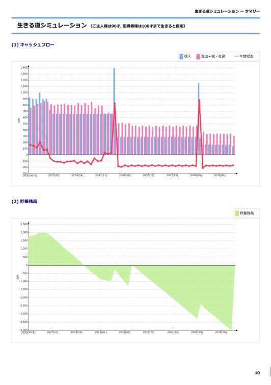 現状分析:キャッシュフローと貯蓄残高グラフ