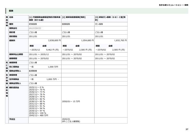 現状分析:保険 保険の一覧を表示します。