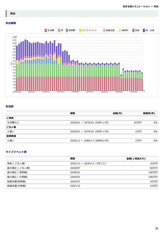 現状分析:支出 支出グラフと内訳を表示します。