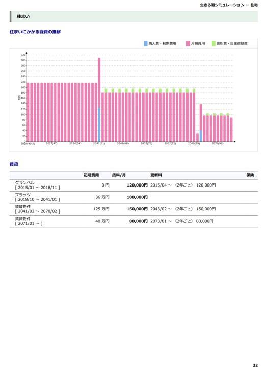現状分析:住まい 住まいに関わる費用グラフと入力内容を表示します。