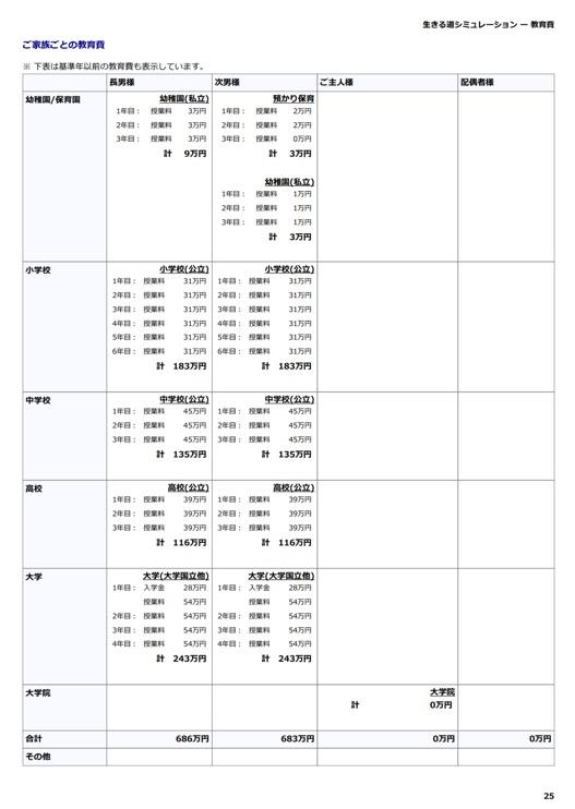 現状分析:教育費 教育費の入力条件を表示します。