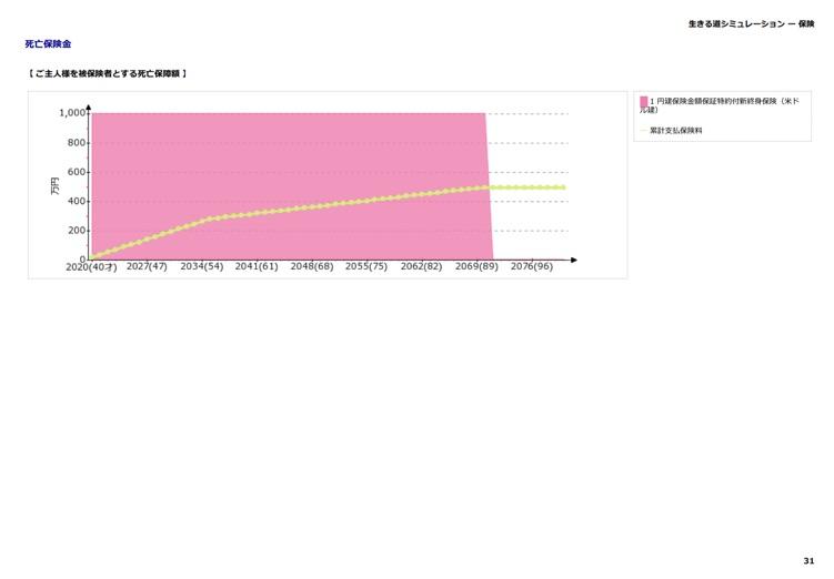 現状分析:保険 すべての死亡保険金をグラフで表示します。