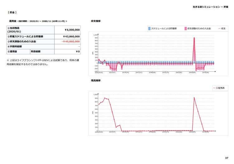 現状分析:貯金