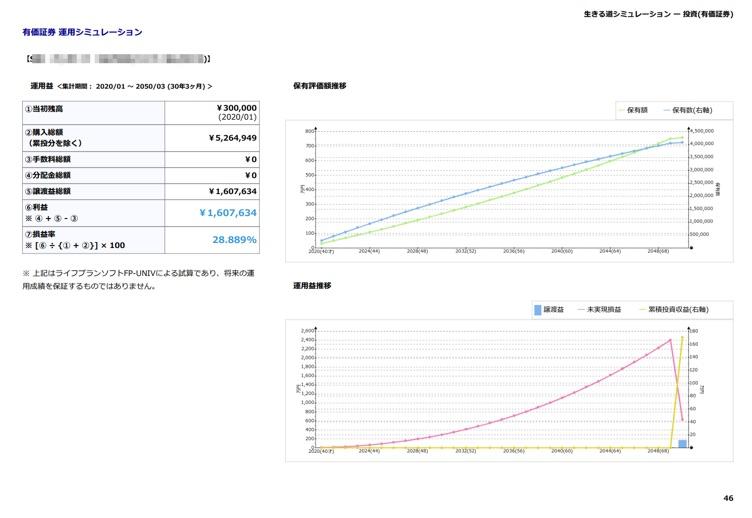 現状分析:有価証券運用シミュレーション 商品ごとの運用詩ミューレーション結果を表示します。